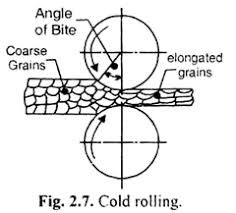 Cold Rolling
