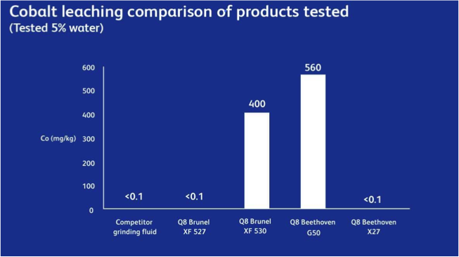 Cobalt leaching comparison of products tested
